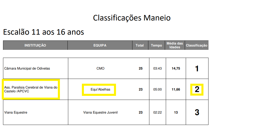 Maneio APCVC 2º classificado