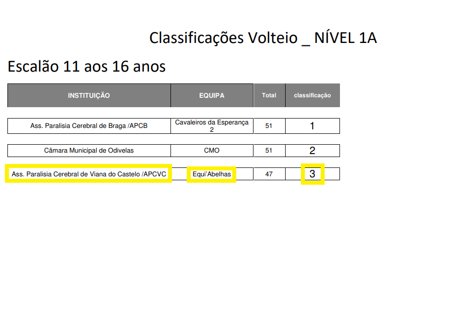 volteio APCVC 3º classificado